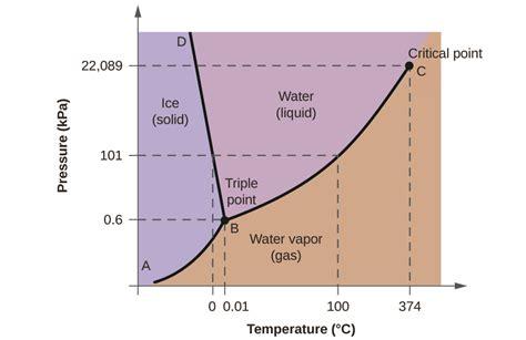 Phase Diagrams Chemistry