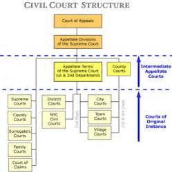 New York State Court System Structure