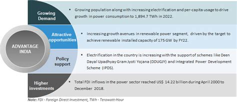 Power Sector India Market Size Industry Analysis