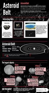 Infographics; The Solar System; Asteroid Belt; Description ...