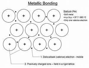 Metallic Bonds | Definition, Properties of Metallic Bonds ...