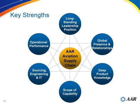 Key Strengths For Performance by Graphic