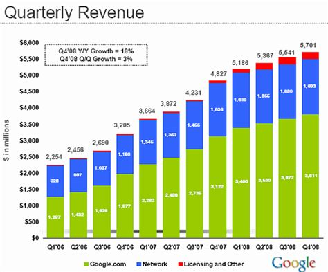 google rises  profit revenue estimates cnet