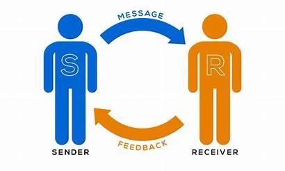 Communication Process Sender Importance Types Message
