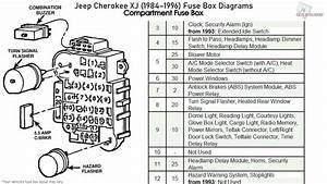 Jeep Cherokee Xj  1984-1996  Fuse Box Diagrams