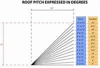 pitch of a roof Estimating Roof Pitch & Determining Suitable Roof Types - DIY Guide