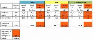 Nährwerttabelle Berechnen : n hrwert und energie mascil ph freiburg ~ Themetempest.com Abrechnung