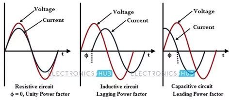 How Can Classify Load Inductive Capacitive Quora
