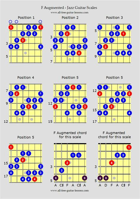jazz guitar scales modes
