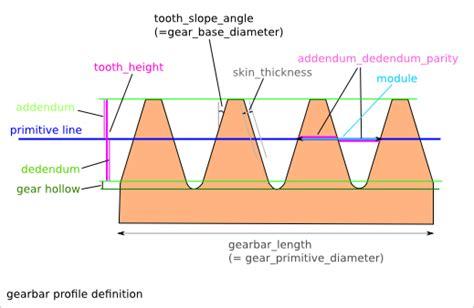 Gear Profile Function Cncd Documentation