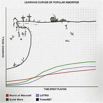 Curve Learning Tangar Mmo Mmorpg Posted Bookmark