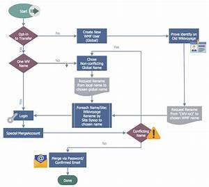 Create A Business Process Workflow Chart