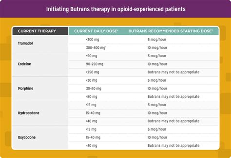 dosing butrans buprenorphine transdermal system ciii