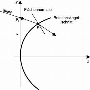 Krümmungsradius Berechnen : strahldurchrechnung lexikon der optik ~ Themetempest.com Abrechnung
