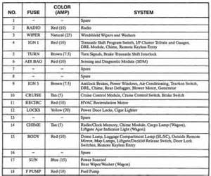 similiar 99 saturn sl2 fuse box keywords 99 saturn fuse box diagram 1996 saturn sc1 fuse box diagram