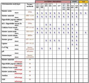 Tarif Bilan Sanguin Laboratoire : fourrages menus d 39 analyse cesar ~ Maxctalentgroup.com Avis de Voitures