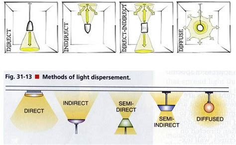 Types Of Light Fixtures by Types Of Light Fixtures Search Light