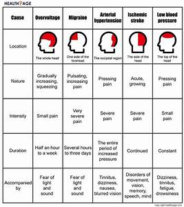 Headache Location Chart - Healthtopquestions