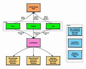 System Readme Md At Master  U00b7 Donnemartin