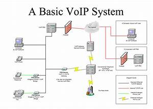 Voip  Research
