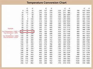 Degrees Celsius to Fahrenheit Conversion Chart Calculator