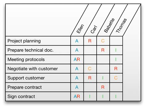 Raci Analysis Template by Raci Matrices Come With Benefits Allegro