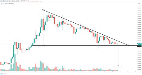 Dogecoin Price Prediction: DOGE primed for another leg up ...