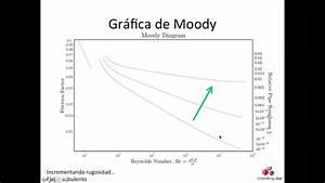 Otm26  Diagrama De F F De Moody