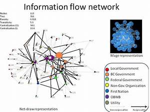 Network Diagrams Of Information Flow