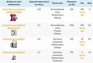 Robot Cuiseur Comparatif : meilleur robot multifonction comparateur 2018 pour bien ~ Premium-room.com Idées de Décoration