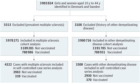 quadrivalent hpv vaccination  demyelinating diseases