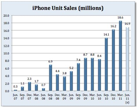 how many iphones been sold how many iphones did apple sell last quarter fortune