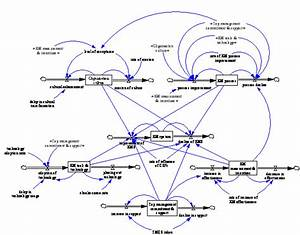 The Stock  U0026 Flow Diagram Of Knowledge Management Success