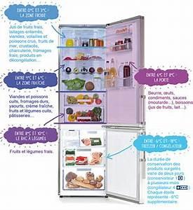 Rangement Cuisine Organisation : rangement frigo organisation maison ~ Premium-room.com Idées de Décoration