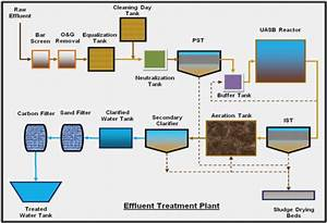 Drinking Water Treatment Plant Process Flow Diagram