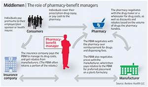 Support For Pbm Transparency In Health Care Reform Growing