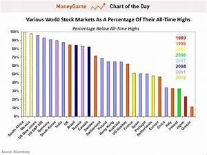 The Extraordinary US Stock Market - Business Insider