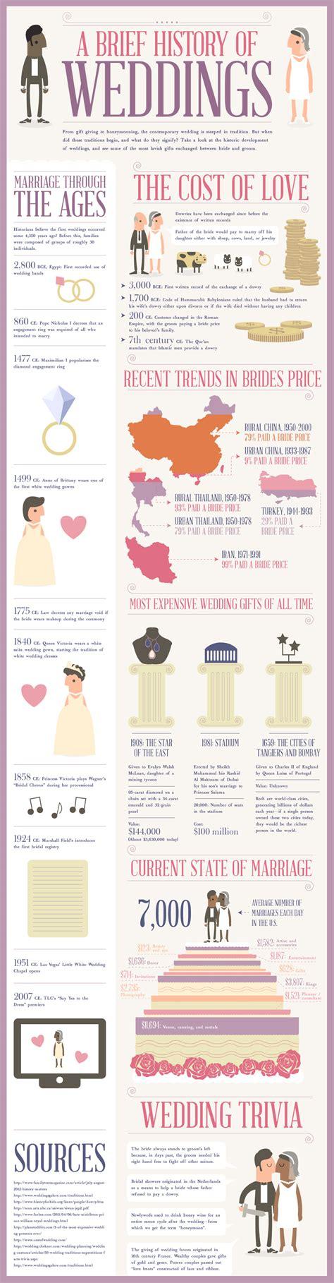 history  wedding ceremony infographics graphsnet