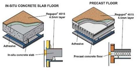 regupol  acoustic underlay soundproofing material