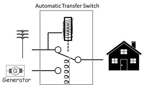 connecting solar with a transfer switch diy solar for your home