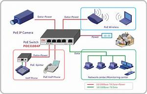 Cctv 4 100m Poe Switch  Hub With Power Supply