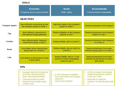 goals and objectives template 3 integrated goals objectives and targets