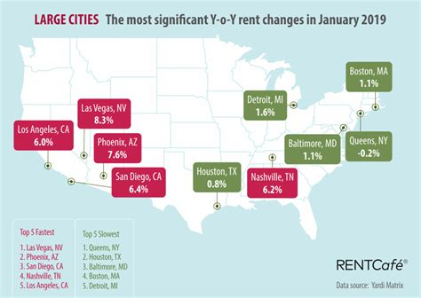 the national average rent stagnated in january cities in
