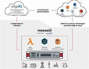Freewave  U2013 Edgeiq Compute Gateway Solution