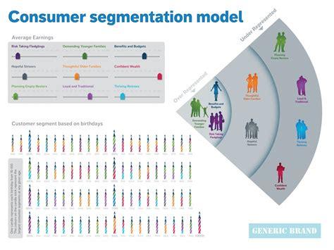 Consumer Segmentation Model Infographic