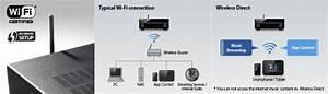 Wlan Im Ganzen Haus Verteilen : yamaha rx v777bt 7 2 channel wi fi network av receiver with airplay bluetooth ~ Orissabook.com Haus und Dekorationen