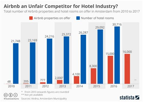 Chart: Airbnb an Unfair Competitor for Hotel Industry ...