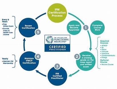 Medicine Functional Ifm Integrative Practitioners Certified