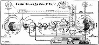 Truth Larkin Charts Dispensational Clarence Chart Word