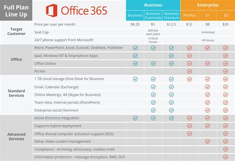 Difference Between Office 365 And Office 2016 Difference